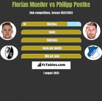 Florian Mueller vs Philipp Pentke h2h player stats