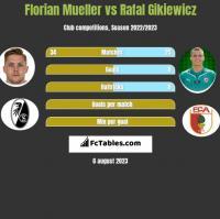 Florian Mueller vs Rafal Gikiewicz h2h player stats