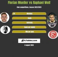 Florian Mueller vs Raphael Wolf h2h player stats