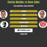 Florian Mueller vs Rene Adler h2h player stats