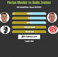 Florian Mueller vs Robin Zentner h2h player stats