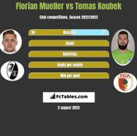 Florian Mueller vs Tomas Koubek h2h player stats