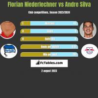 Florian Niederlechner vs Andre Silva h2h player stats