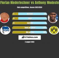 Florian Niederlechner vs Anthony Modeste h2h player stats