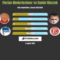 Florian Niederlechner vs Daniel Ginczek h2h player stats