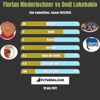 Florian Niederlechner vs Dodi Lukebakio h2h player stats