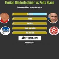 Florian Niederlechner vs Felix Klaus h2h player stats