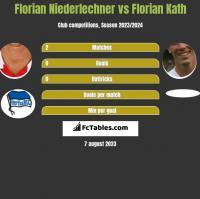 Florian Niederlechner vs Florian Kath h2h player stats