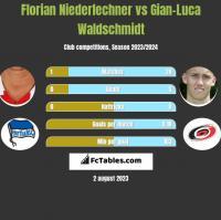 Florian Niederlechner vs Gian-Luca Waldschmidt h2h player stats