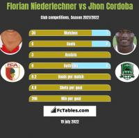 Florian Niederlechner vs Jhon Cordoba h2h player stats