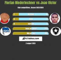 Florian Niederlechner vs Joao Victor h2h player stats