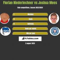 Florian Niederlechner vs Joshua Mees h2h player stats