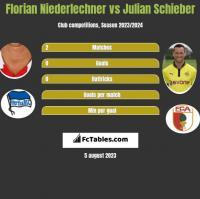 Florian Niederlechner vs Julian Schieber h2h player stats