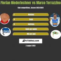 Florian Niederlechner vs Marco Terrazzino h2h player stats
