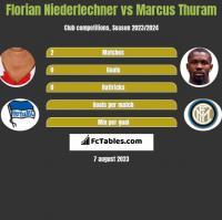 Florian Niederlechner vs Marcus Thuram h2h player stats
