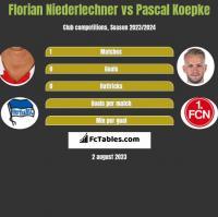 Florian Niederlechner vs Pascal Koepke h2h player stats