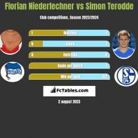 Florian Niederlechner vs Simon Terodde h2h player stats