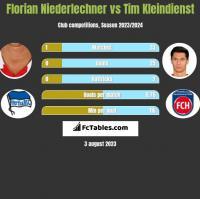 Florian Niederlechner vs Tim Kleindienst h2h player stats
