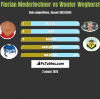 Florian Niederlechner vs Wouter Weghorst h2h player stats
