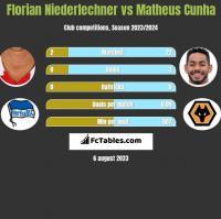Florian Niederlechner vs Matheus Cunha h2h player stats
