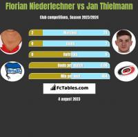 Florian Niederlechner vs Jan Thielmann h2h player stats