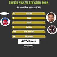 Florian Pick vs Christian Beck h2h player stats