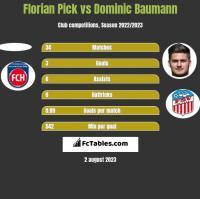Florian Pick vs Dominic Baumann h2h player stats