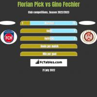Florian Pick vs Gino Fechier h2h player stats
