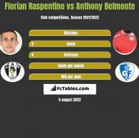 Florian Raspentino vs Anthony Belmonte h2h player stats
