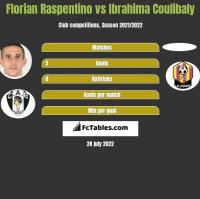 Florian Raspentino vs Ibrahima Coulibaly h2h player stats
