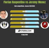 Florian Raspentino vs Jeremy Menez h2h player stats