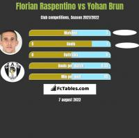 Florian Raspentino vs Yohan Brun h2h player stats