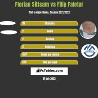 Florian Sittsam vs Filip Faletar h2h player stats