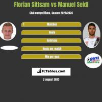 Florian Sittsam vs Manuel Seidl h2h player stats