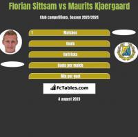 Florian Sittsam vs Maurits Kjaergaard h2h player stats