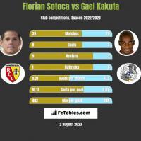 Florian Sotoca vs Gael Kakuta h2h player stats