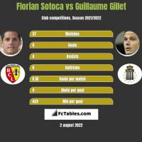 Florian Sotoca vs Guillaume Gillet h2h player stats