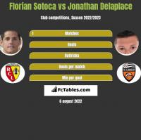 Florian Sotoca vs Jonathan Delaplace h2h player stats