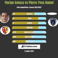 Florian Sotoca vs Pierre-Yves Hamel h2h player stats