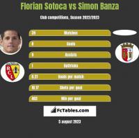 Florian Sotoca vs Simon Banza h2h player stats