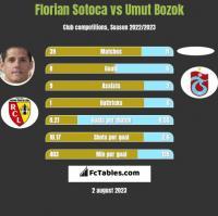 Florian Sotoca vs Umut Bozok h2h player stats