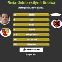 Florian Sotoca vs Ayoub Ouhafsa h2h player stats