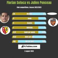 Florian Sotoca vs Julien Ponceau h2h player stats