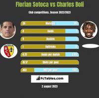 Florian Sotoca vs Charles Boli h2h player stats