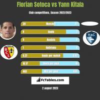 Florian Sotoca vs Yann Kitala h2h player stats