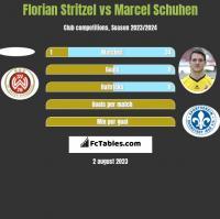 Florian Stritzel vs Marcel Schuhen h2h player stats