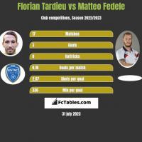 Florian Tardieu vs Matteo Fedele h2h player stats