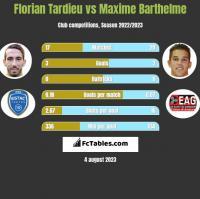 Florian Tardieu vs Maxime Barthelme h2h player stats