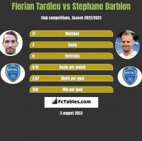Florian Tardieu vs Stephane Darbion h2h player stats