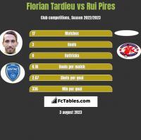Florian Tardieu vs Rui Pires h2h player stats